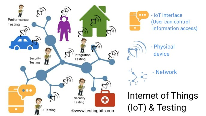 Internet of Things (IoT) and Testing