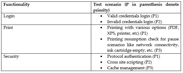Smart_Test_Case_MithunSR