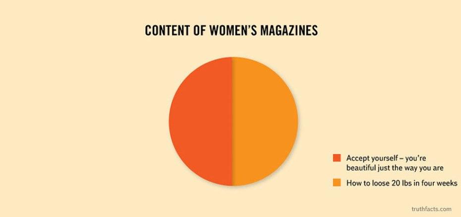 contents-of-women-magazine