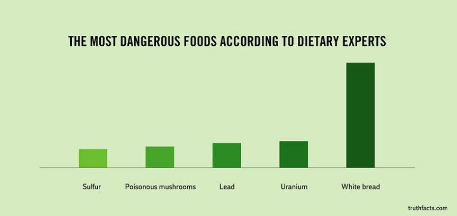 dangerous-food