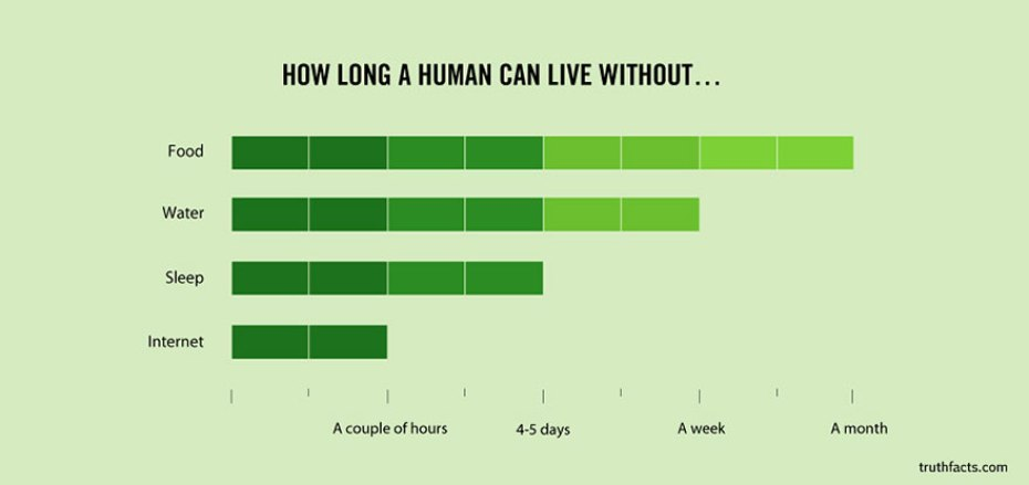 how-long-human-can-survive-without
