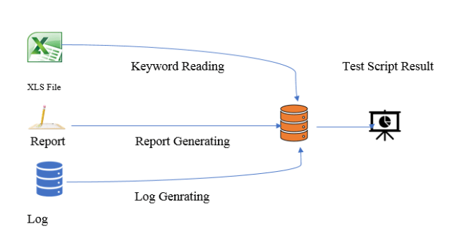 Annotation Framework