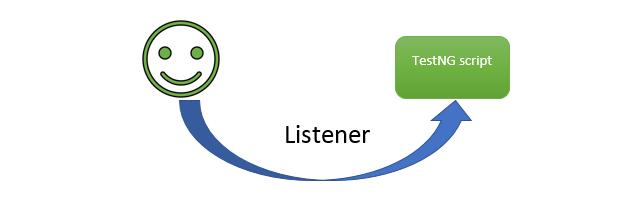 Listener in TestNG