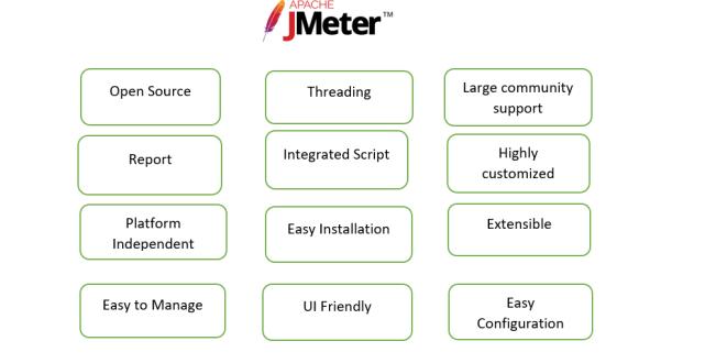 Features of JMeter