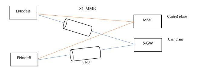 LTE - S1 Interface: