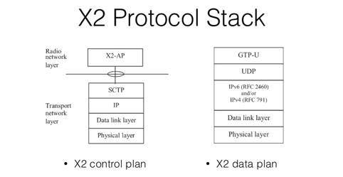X2 Protocol stack