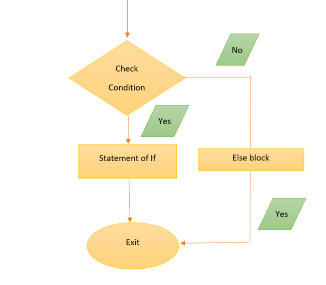Conditional Statement in Java