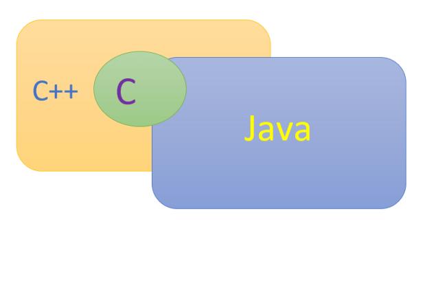 C/C++ vs Java
