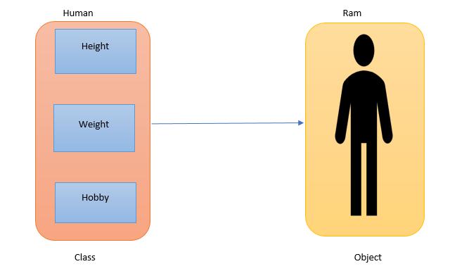 Object Oriented Programming Fundamental