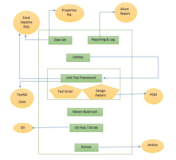 Framework in Selenium