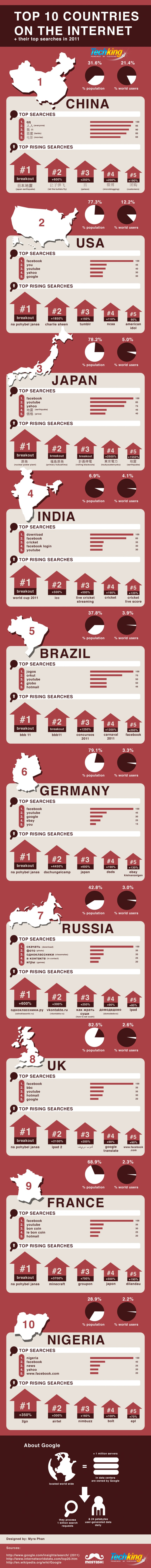Infographic: The Wonderful World of Search