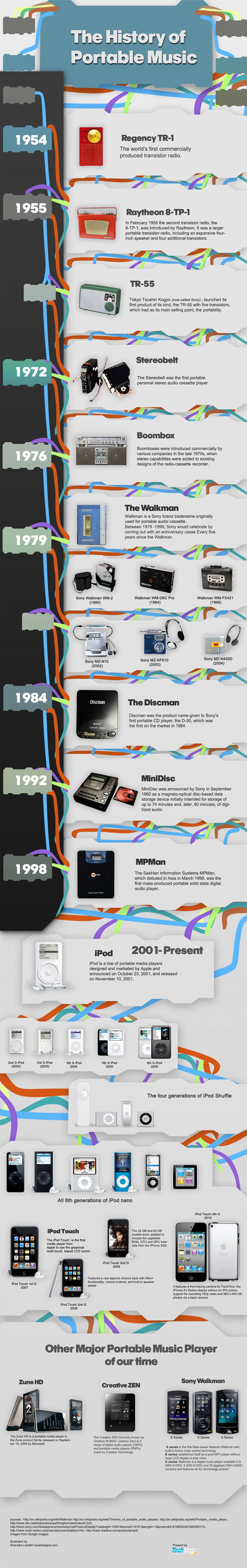 Infographic: Evolution of Portable Music