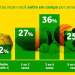 Infográfico mostra o comportamento sexual dos brasileiros