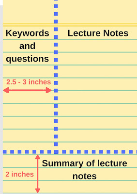 The Cornell note taking strategy