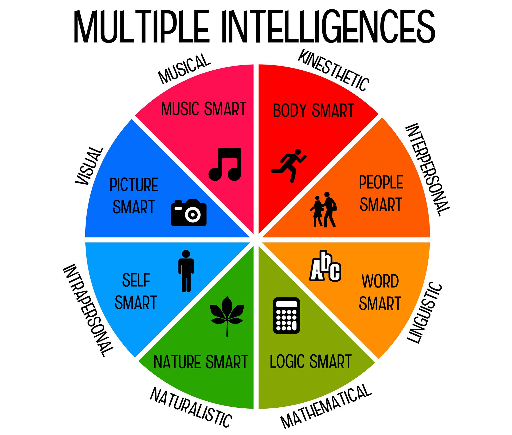 Tests D Intelligence Gratuits
