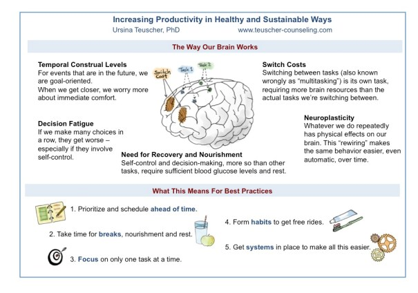 Infographic: Increase Your Productivity in Healthy and Sustainable Ways