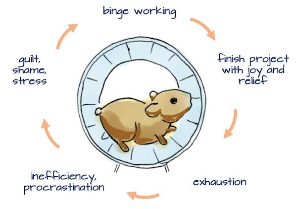 Binge Working and Procrastination Revised