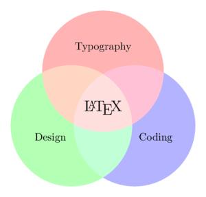 A Venn diagram with PDF blending   TikZ example