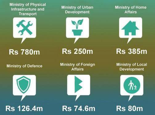 SAARC Expenses Are They Worth Spending?