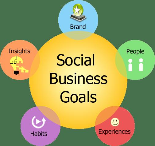 Resultado de imagen para social businesses