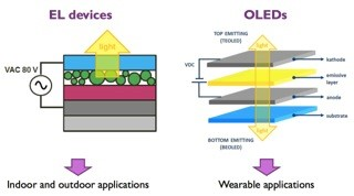 OLED-Stapel aus ultradünnen Lagen / Quelle: Institute for Materials Research (IMO)
