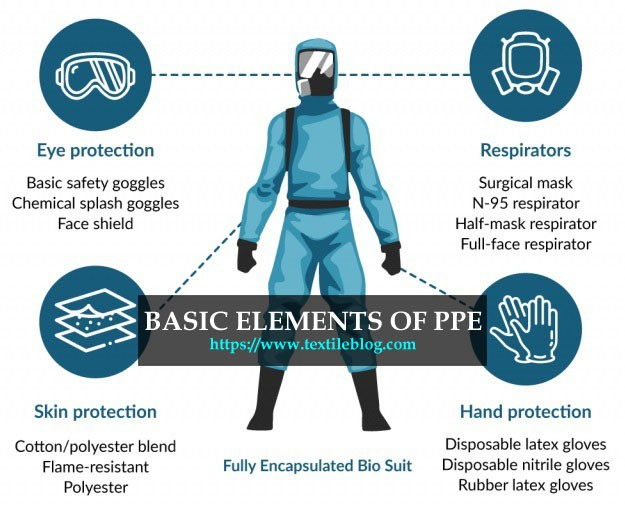 elements of Personal Protective Equipment