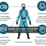 Personal Protective Equipment (PPE): Blessings of Medical Textile