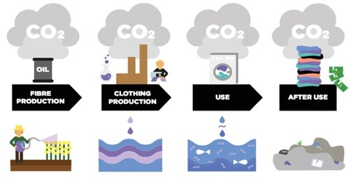 carbon dioxide gas emission from textile industry