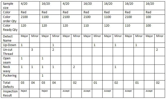 3.2.2 Summery Analysis