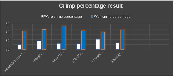 Crimp percentage result analysis of woven fabric