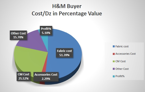 H&M Buyer Cost Breakdown of Knit Products