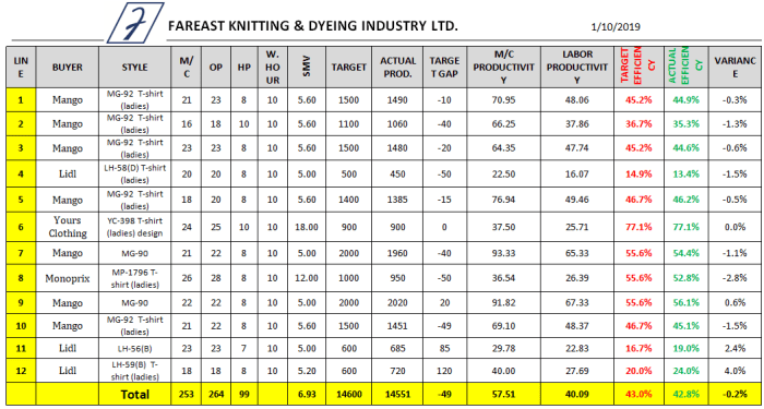 Sewing Line Efficiency Data Sheet (Day 1)