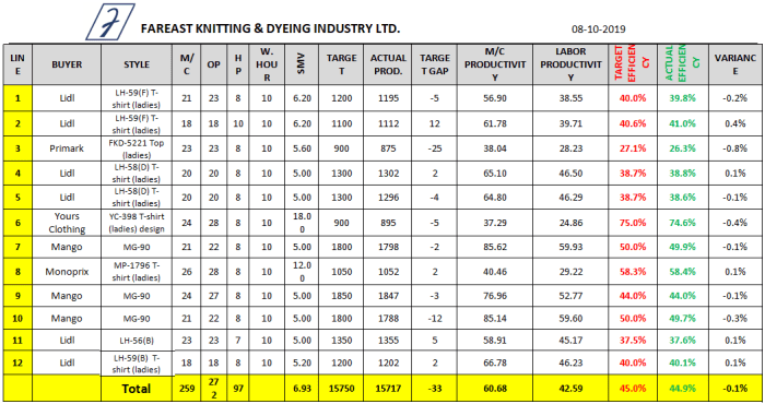 Sewing Line Efficiency Data Sheet (Day 7)