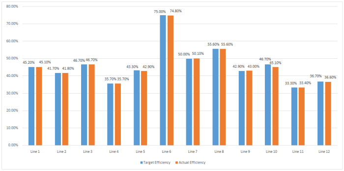 Sewing Line Efficiency Report (Day 3)