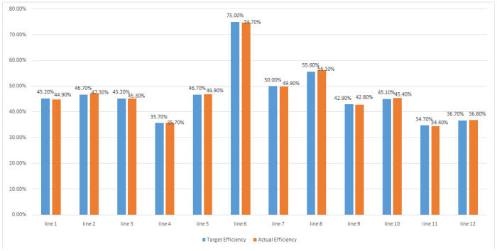 Sewing Line Efficiency Report (Day 4)