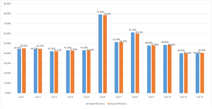 Sewing Line Efficiency Report (Day 9)