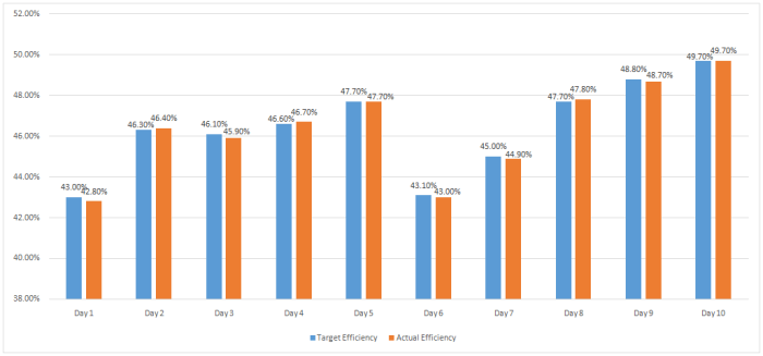 Summary of 10 Days Sewing Line Efficiency Report