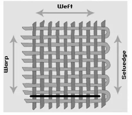 Warp & weft of a fabric