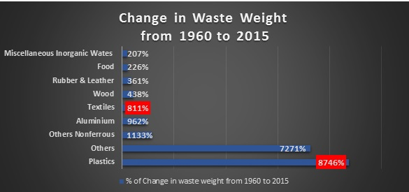 change in waste weight
