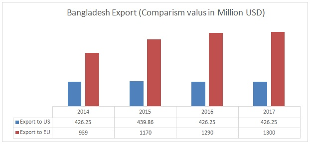 Bangladesh Export (Comparism valus in Million USD)