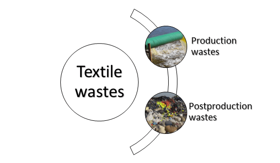 types of Textile wastes