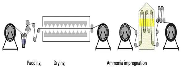 treatment of flame retardant fabric