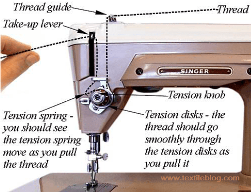 Pull the thread from the take-up lever
