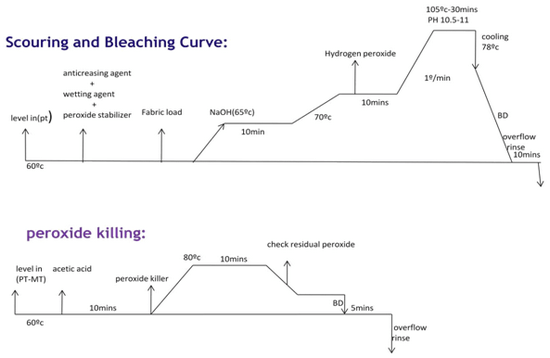 Pretreatment Process of Wet Processing