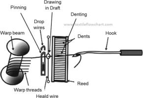 Diagram of looming process in weaving