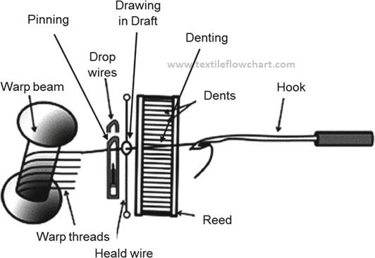 Diagram of looming process