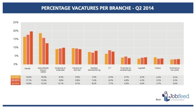 Percentage vacatures per branche - Bron Jobfeed