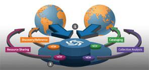 Infographik WorldCat