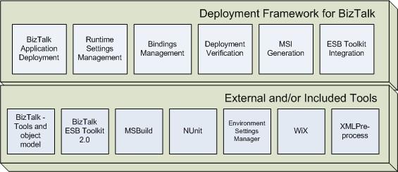 Architecture of BTDF