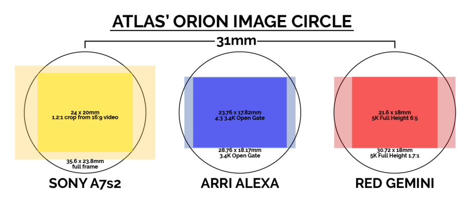 atlas 40mm anamorphic lens image circle